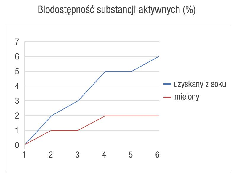 ALINESS Naturalny Młody Jęczmień 1800 120tabl.
