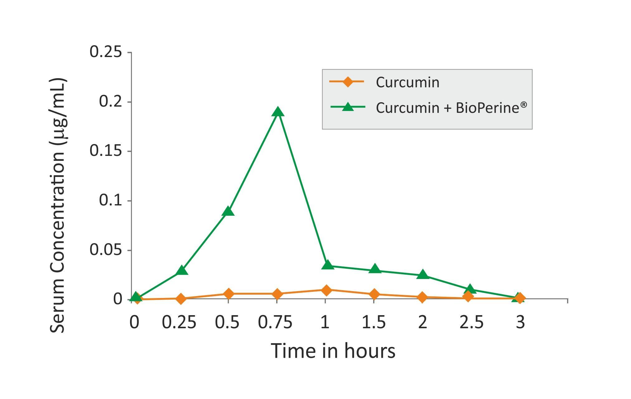 ALINESS Curcumin C3 complex® PLUS 500mg,Piperin 5mg 60kap